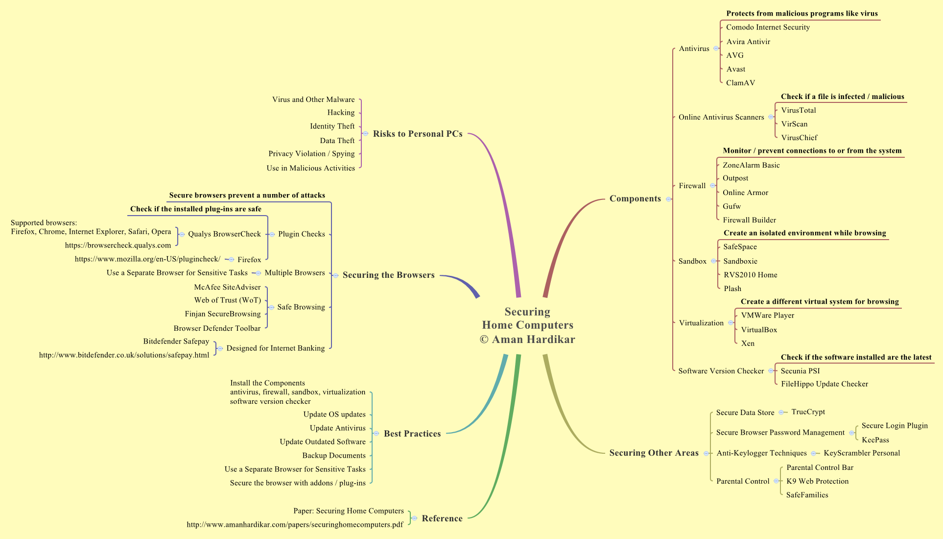 Security Mind Map Mind Map to Help Secure