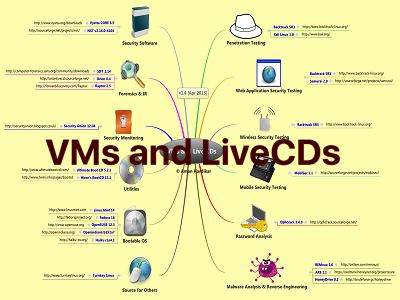 VMs and LiveCDs Thumb