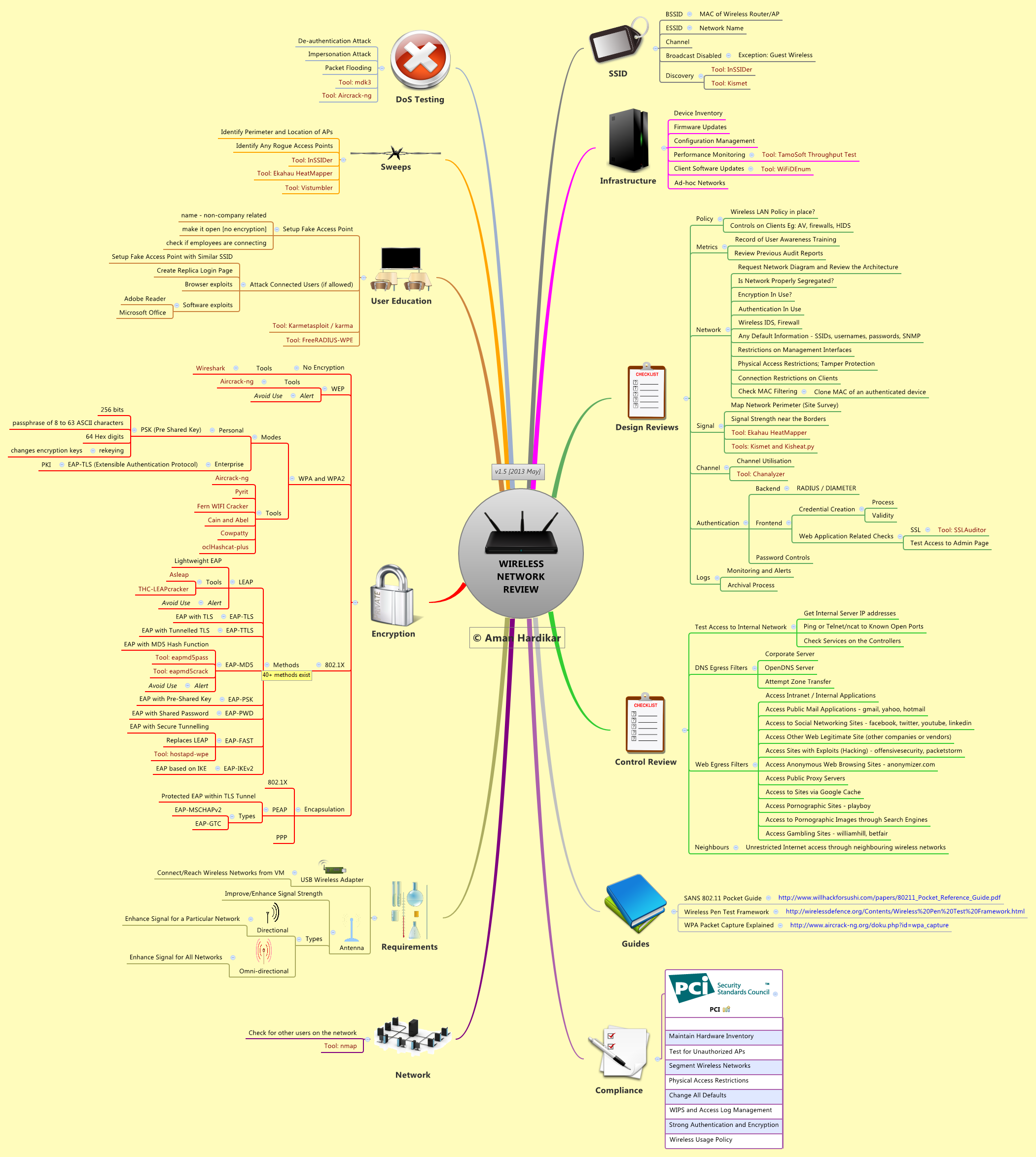 Awesome Mind Maps - Review Posters for a Ton of Infosec Topics (See